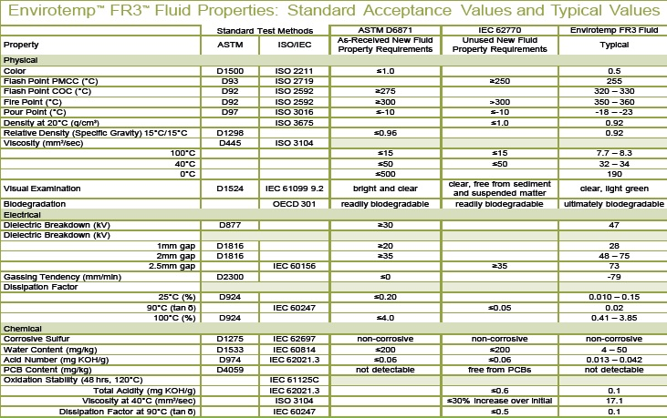 Astm Natural Gas Specifications